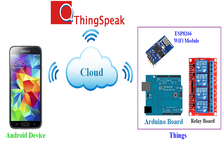 Android with IoT
